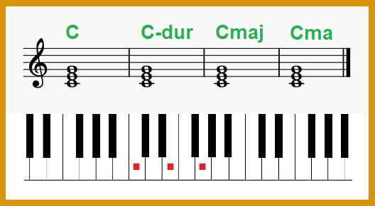 Oznaczenia akordu C-dur w muzyce rozrywkowej i jazzowej, nauka gry na pianinie