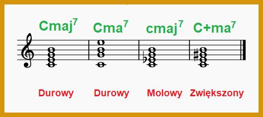 Oznaczenia akordu C z septymą wielką w muzyce rozrywkowej i jazzowej, nauka gry na pianinie