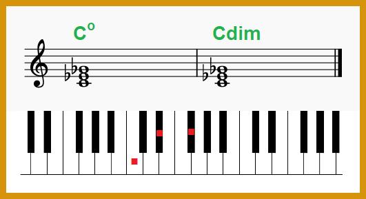 Oznaczenia akordu C zmniejszonego w muzyce rozrywkowej i jazzowej, nauka gry na pianinie